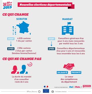 Nouveautes-elections-departementales-2015